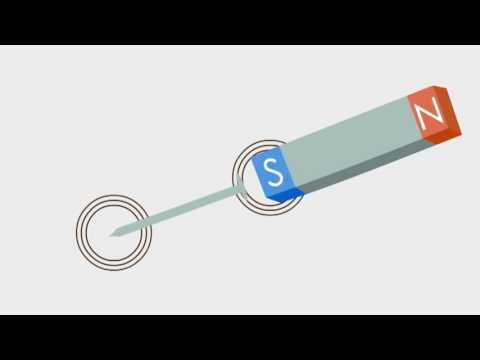 Bagian bagian magnet, Jenis, sifat,dan cara membuat magnet..
