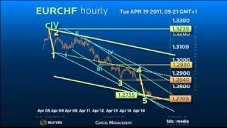 Elliott Wave Strategy #EURCHF - When to Resell Using Trendline Analysis #forex