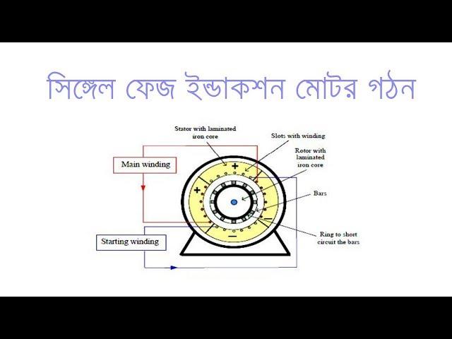 Construction of Single Phase Induction Motor in Bangla | সিঙ্গেল ফেজ ইন্ডাকশন মোটর গঠন | Voltage Lab