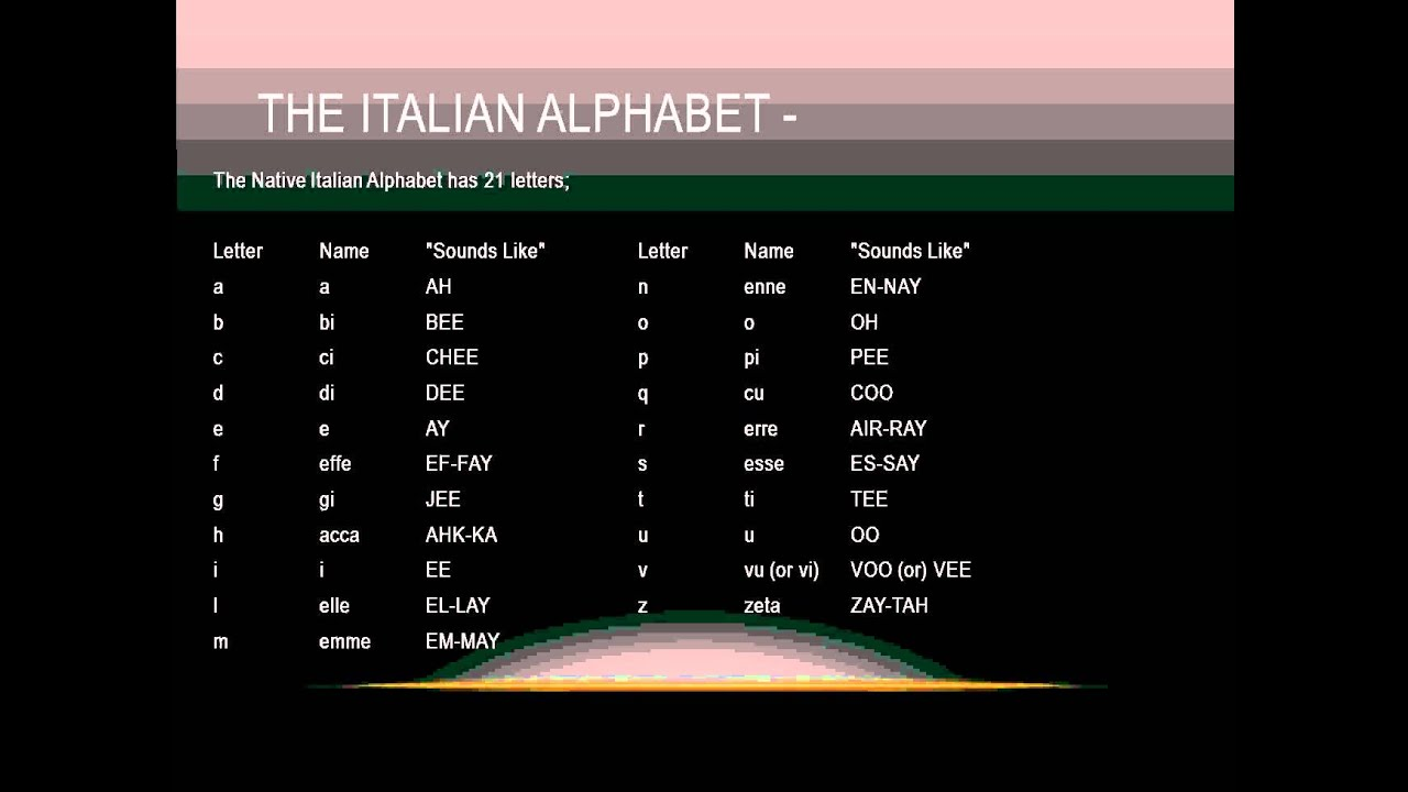 English In Italian: Learning To Speak Italian_ Pronunciation_ The Italian