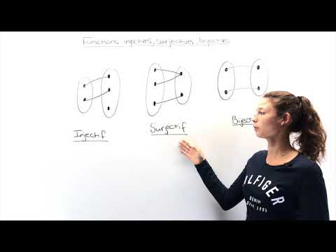 Fonctions injectives, bijectives