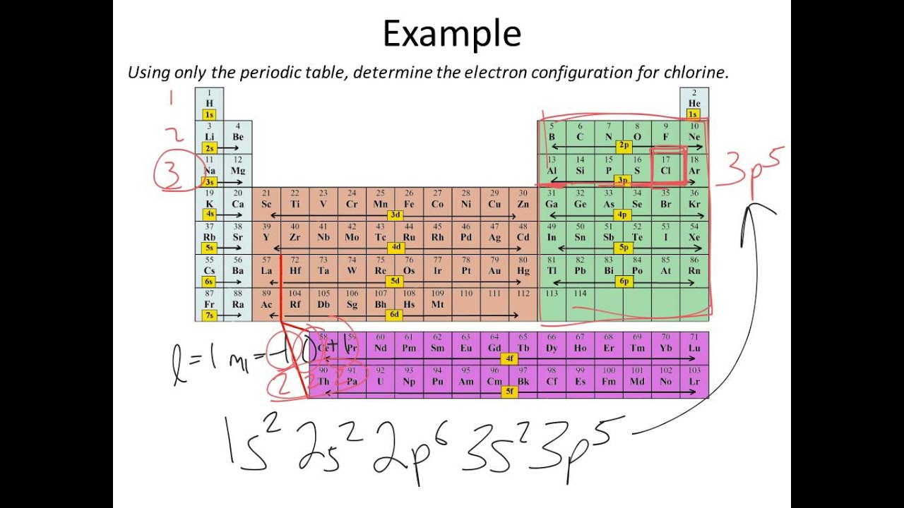 Electron configuration and noble gas core notation youtube gamestrikefo Gallery