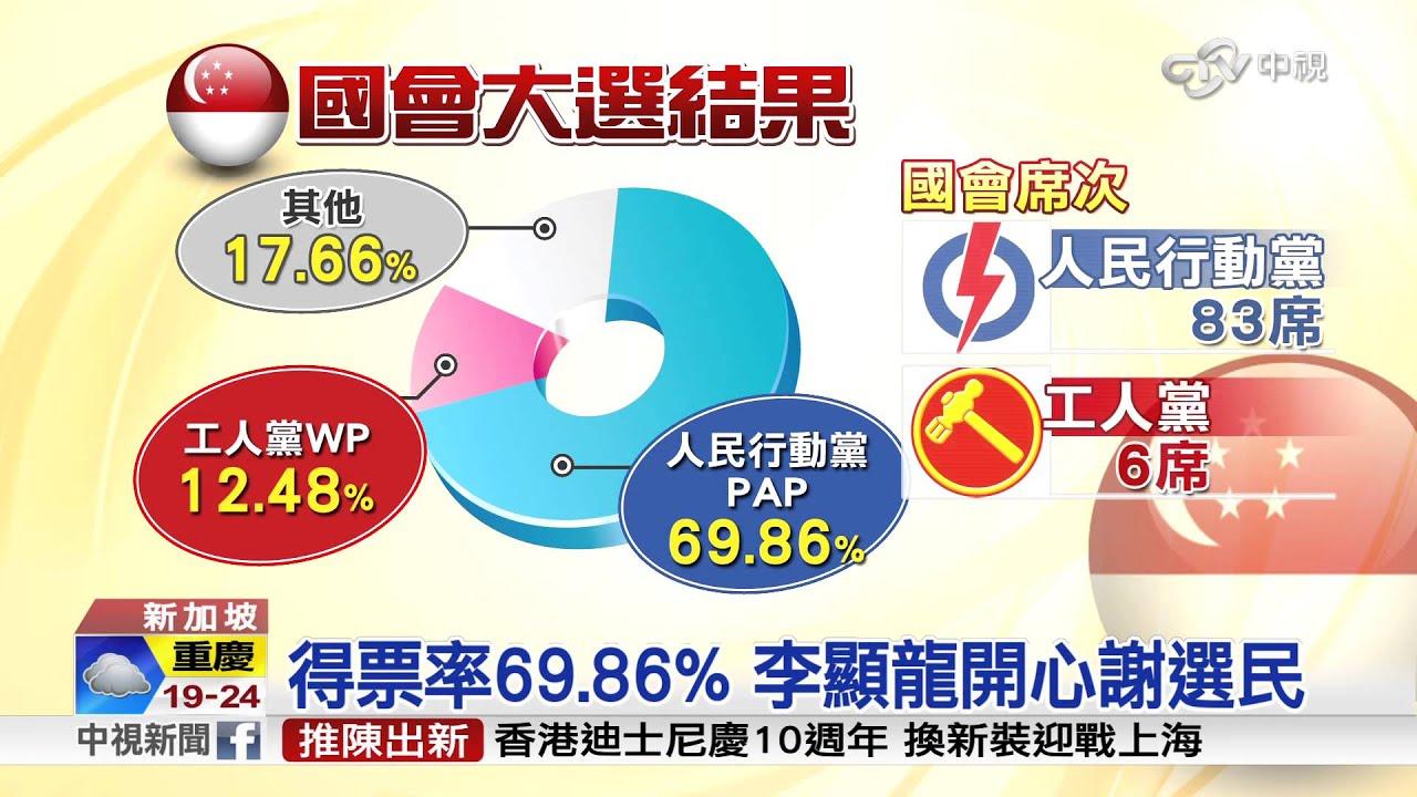【中視新聞】新加坡國會大選 執政黨大獲全勝 20150912 - YouTube