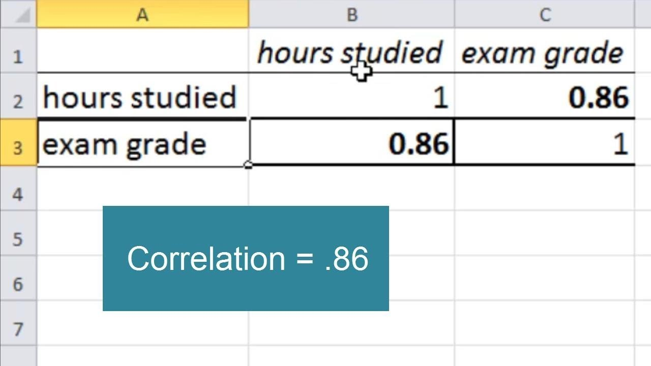 Correlation graph in excel
