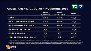 Ultimi sondaggi swg sulle intenzioni di voto degli italiani: