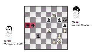 Mistake of the Day: Mamedyarov - Grischuk / Candidates 2018 / Round 13 /
