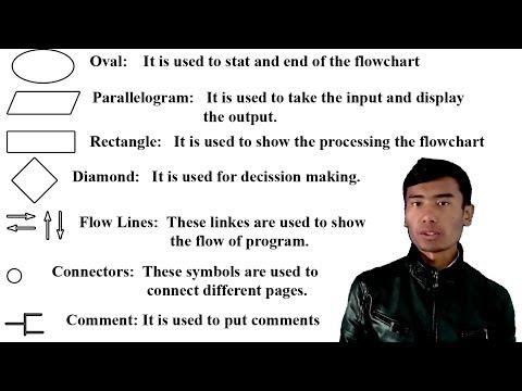 Concept of Algorithm and Flowchart