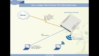 How to configure MikroTik Router 951G 2HnD Quick Setup