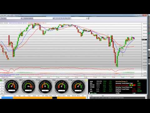 stock-market-trading-video-goog-$19-move-off-the-lows-on-fomc-meeting