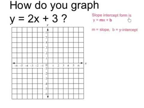 Graph Y 2x 4