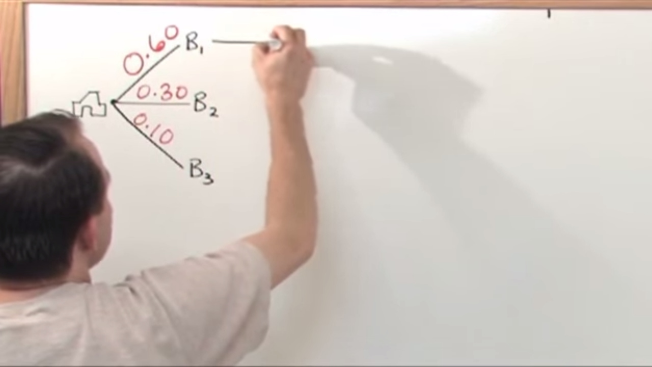 Lesson 6 - Bayes Theorem