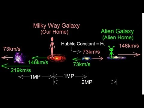 Astronomy: The Big Bang (2 of 30) Hubble Law and The Expanding Universe