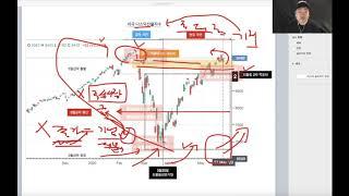 글로벌금융시장 단계별 주가되돌림과 6월선물옵션만기분석,…