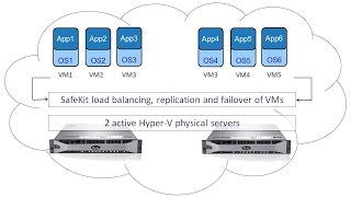 Implement Hyper-V replication automatic failover and load balancing of VMs (no shared disk)