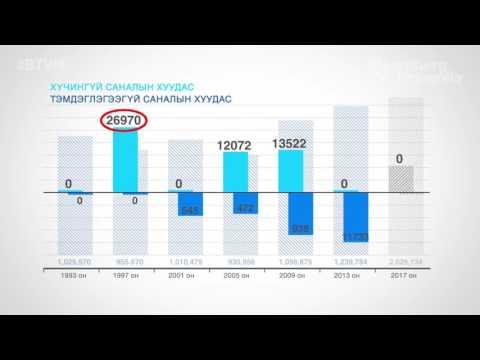 Санал өгөхөөр бүртгэгдсэн иргэдийн тоо 1993 оноос хойш бараг 2 дахин өсжээ