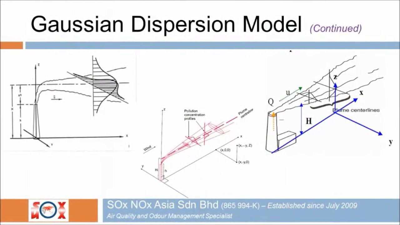 Atmospheric dispersion modeling
