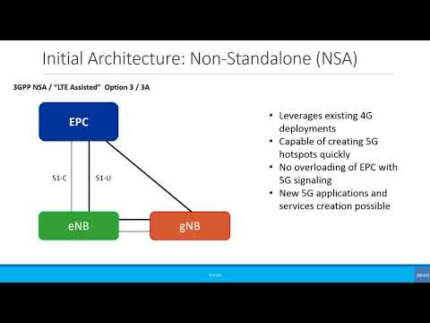Intermediate: 5G Network Architecture Options