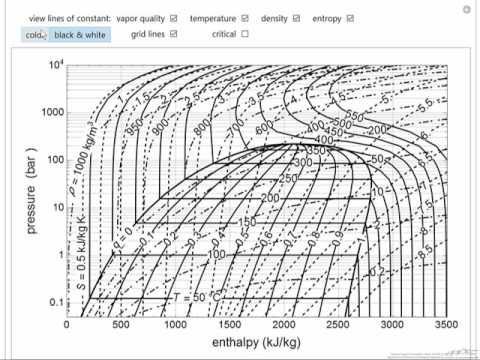 temperature enthalpy diagram for water 2004 gmc 2500hd radio wiring pressure interactive simulation youtube