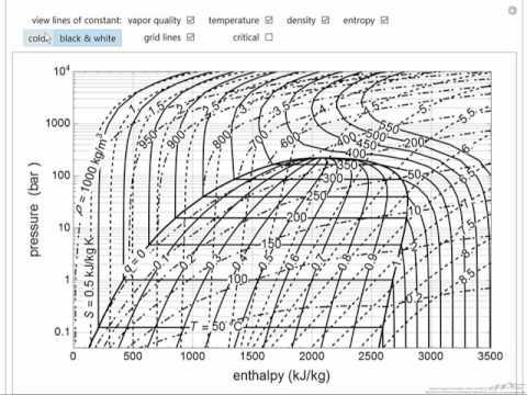 PressureEnthalpy Diagram for Water (Interactive