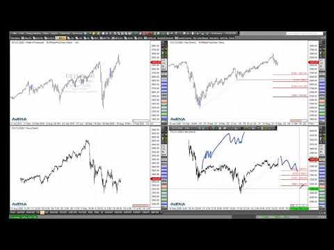Rüdiger Born: Die Lage bei Dax, Dow, S&P 500, Nasdaq
