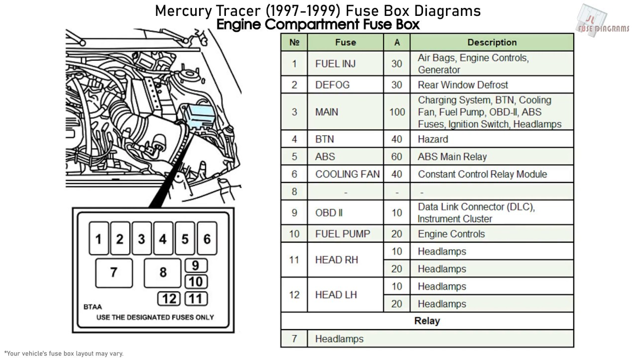 [DIAGRAM_5NL]  Mercury Tracer (1997-1999) Fuse Box Diagrams - YouTube | 1993 Mercury Tracer Fuse Box |  | YouTube