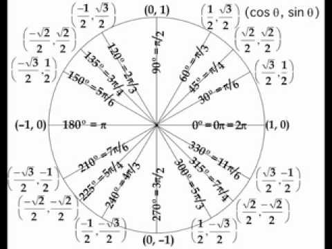 522 Work On The Unit Circle (Radian) 9/16 17 - Lessons - Tes Teach
