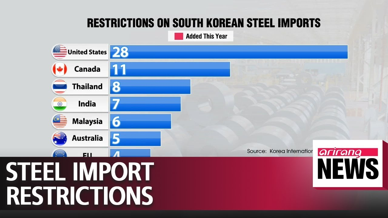 S  Korean steel slammed by import restrictions from 19