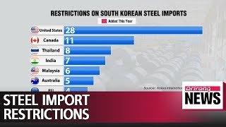 S  Korean steel slammed by import restrictions from 19 countries