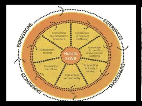 Social and Emocional Wellbeing - Indigenous point of view