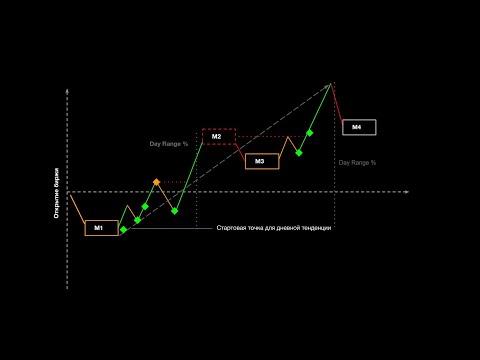 Wall Street Online - покупка продажа цена нефть рубль золото