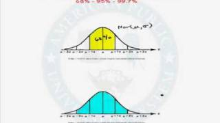 The Empirical Rule in a Normal Distribution