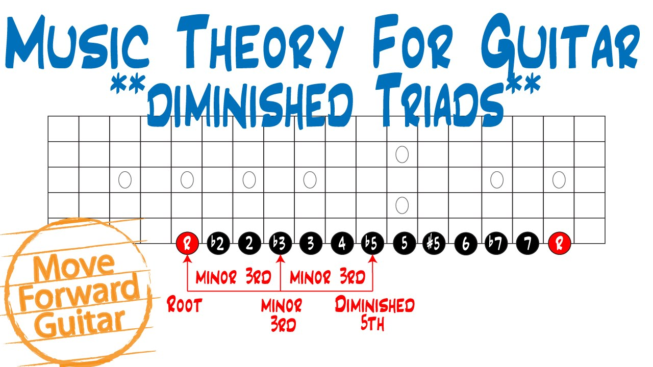 music theory guitar triads diminished
