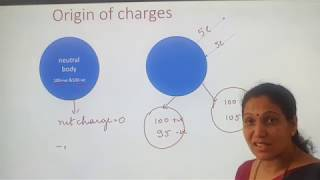 PHYSICS | ELECTRIC CHARGES AND FIELD 1 1