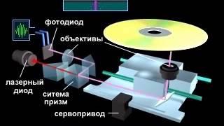 Устройство и принцип действия привода компакт-дисков