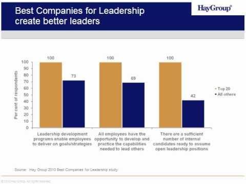 Best Companies for Leadership 2010 webinar