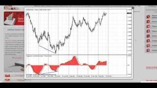 [BCS] Forex Indicators. Coppock indicator