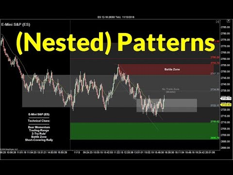 "Trading with ""Nested"" Entry Patterns 