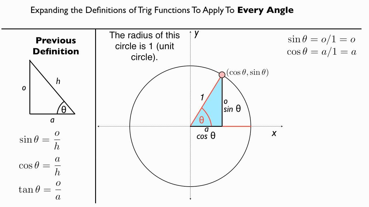 Trigonometric Functions and the Unit Circle - Conceptual ...
