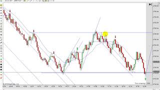 Price Action Trading Strategies 11-12-2018