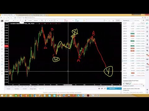 How to trade Elliot Wave WXY and WXYXZ  like a pro