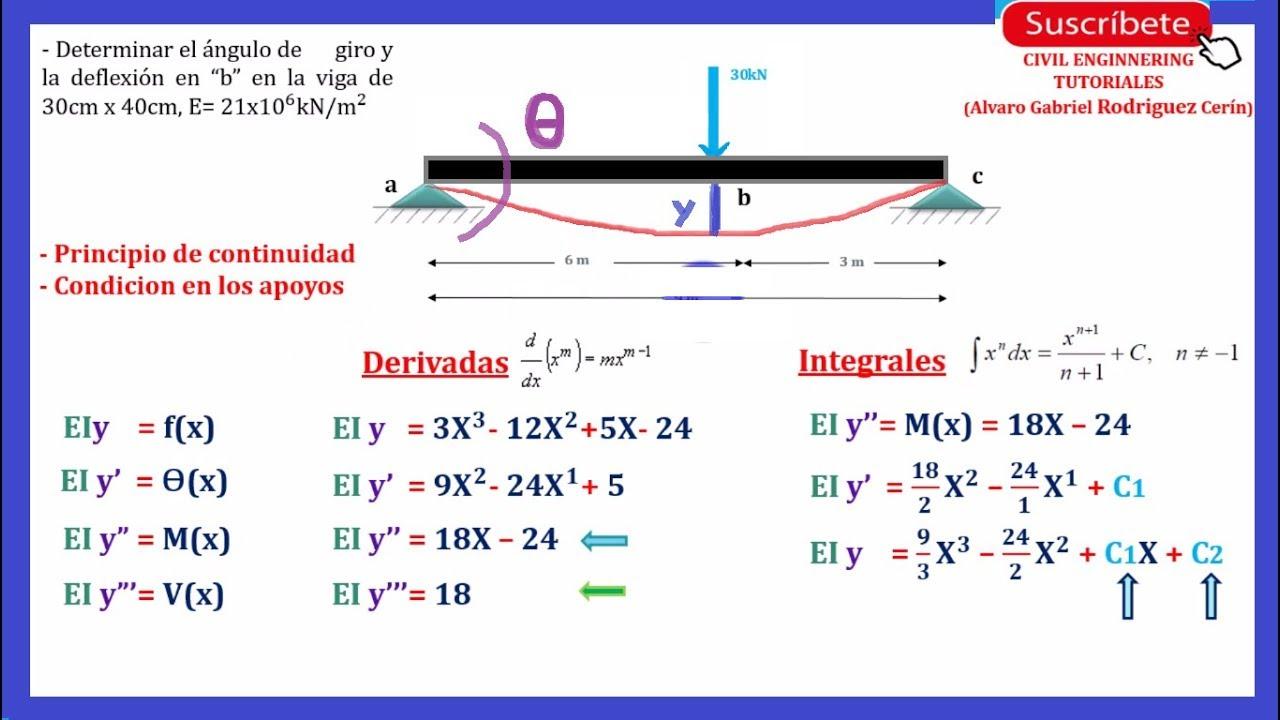 Método Doble Integración Video 01 Introducción Y Explicación Del Método