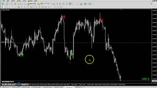 Live Forex Trading Session - Beast Super Signal  Ndicator
