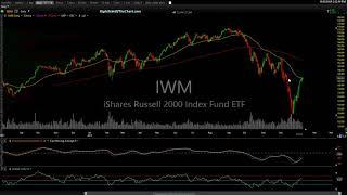FAAMG Stocks Lagging, Stock Market Analysis 1-11-19