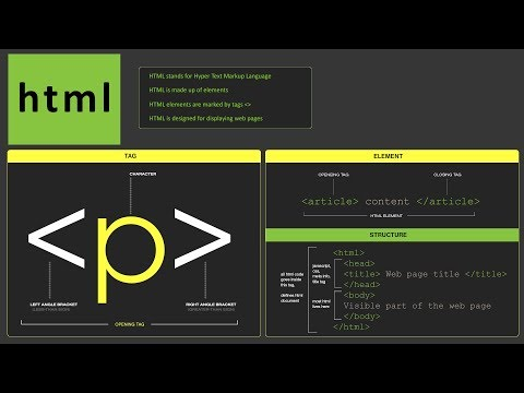 HTML Tutorial For Beginners | What Is HTML | Learn HTML