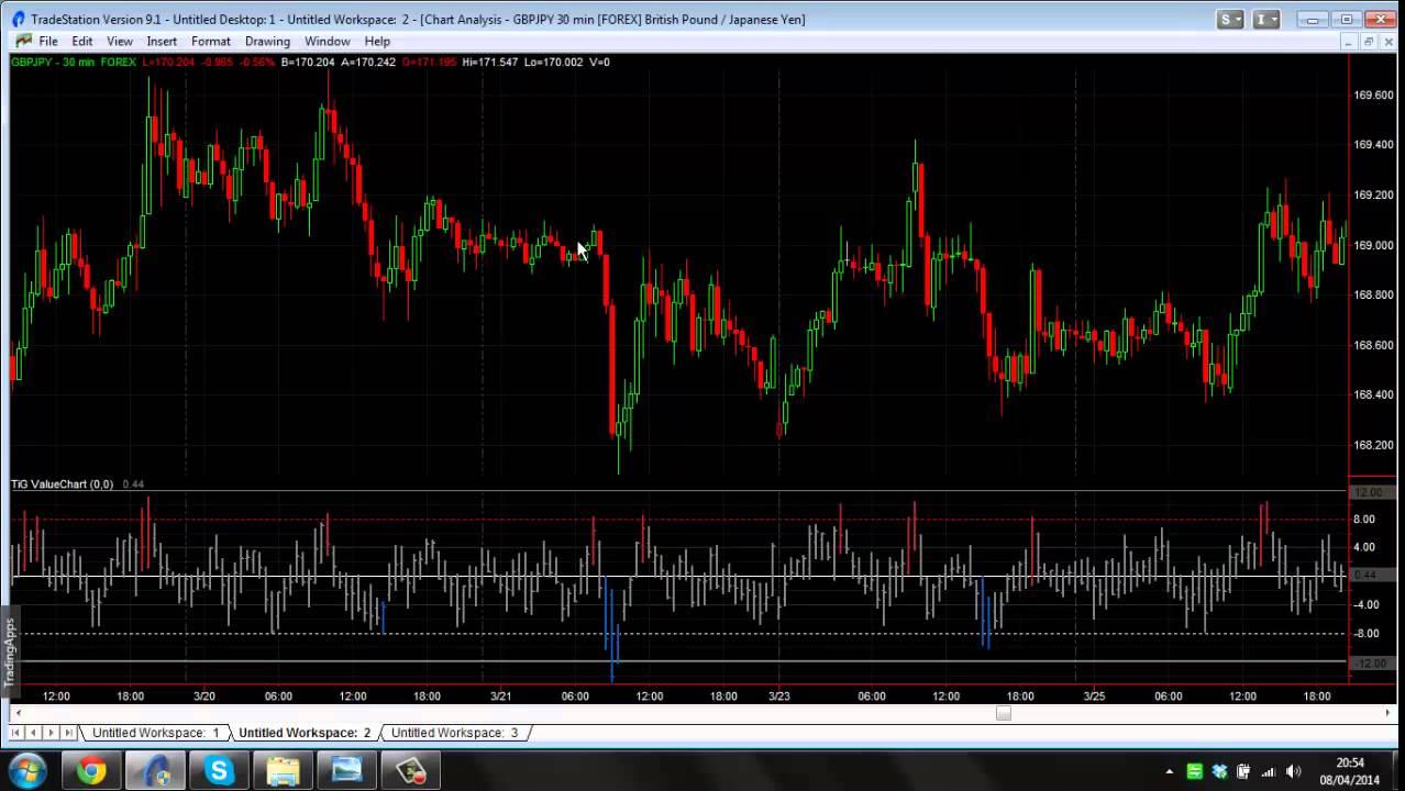 also value chart indicator youtube rh