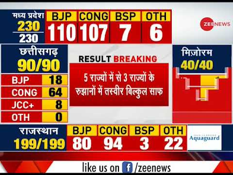 Election Breaking: No party getting clear majority in Rajasthan and Madhya Pradesh