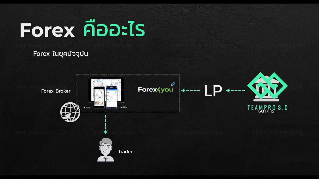 EP1   Forex คืออะไร  ตลาด ซื้อ ขาย สกุลเงินที่ใหญ่ที่สุดในโลก
