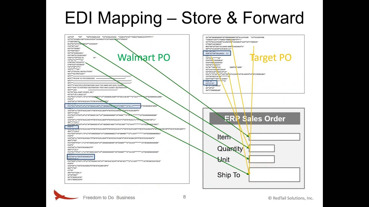 Redtail EDI Mapping What Document Mapping Really Means in EDI
