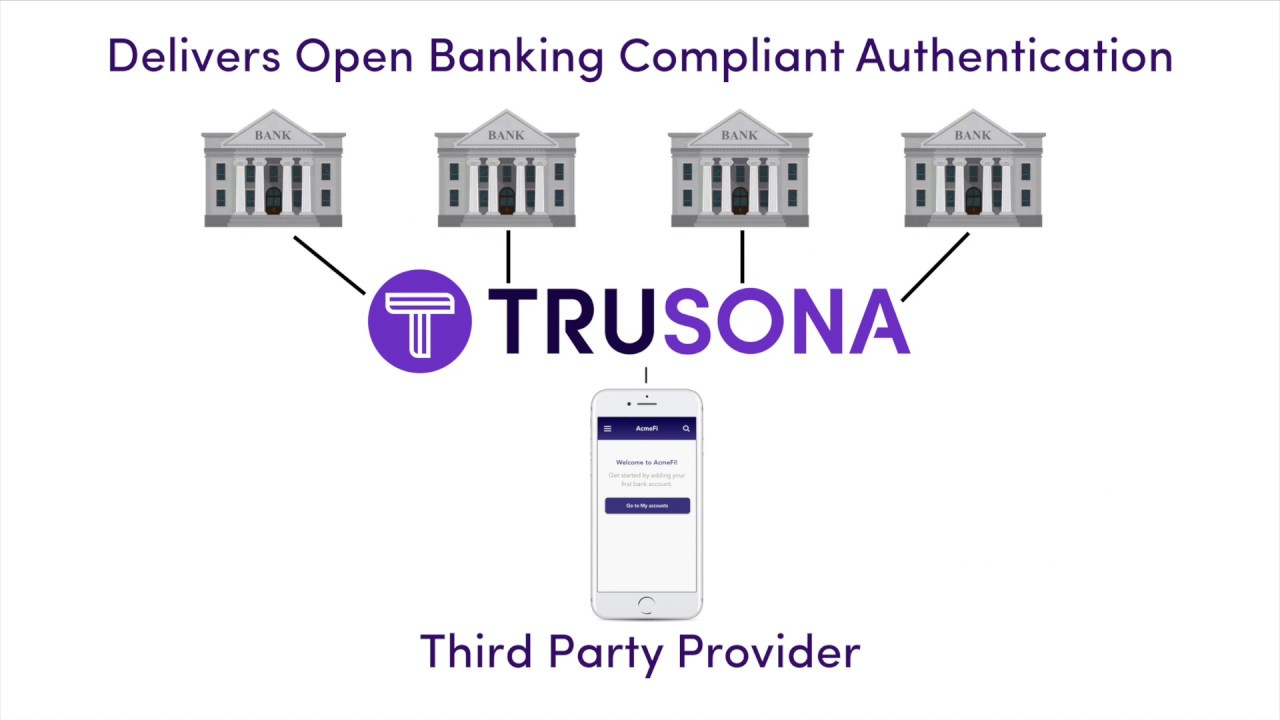 Open Banking PSD2 SCA Compliance Made Easy