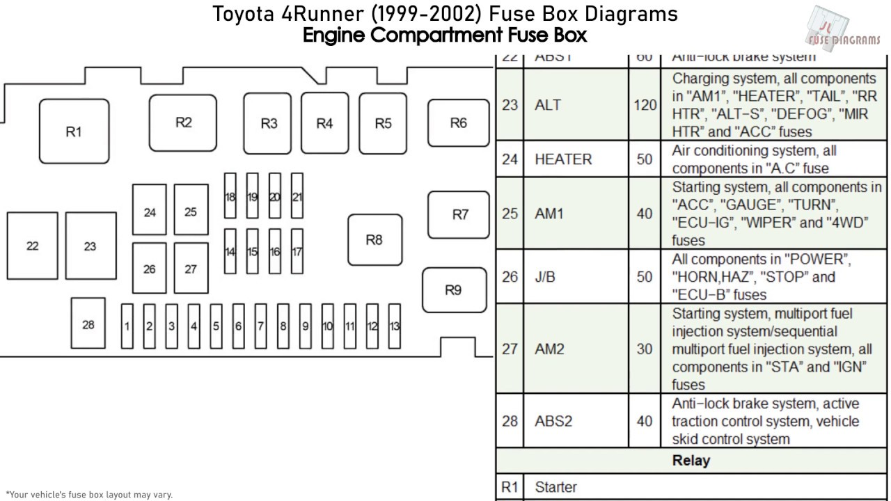 toyota 4runner (1999-2002) fuse box diagrams - youtube  youtube